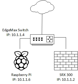 Setting up FreeRADIUS + OpenLDAP on a Raspberry Pi for Network